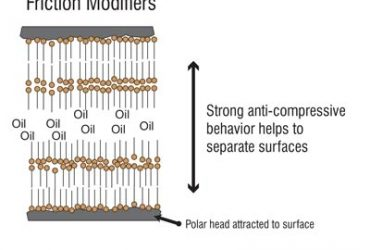 Friction_Modifiers